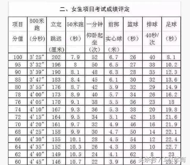 西安中考体育培训