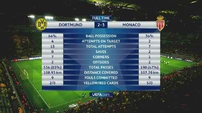 多特2-3摩纳哥技术统计:多特64%控球 摩纳哥2脚射正进3球
