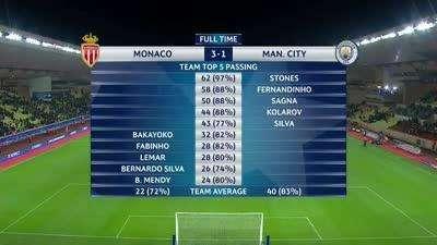 摩纳哥vs曼城数据:蓝月亮六成控球无功 摩纳哥高效决定胜局