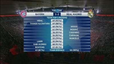拜仁1-2皇马技术统计:皇马23脚射门 拜仁49%控球赛季新低