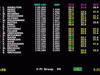 F1墨西哥站FP2全场回顾(数据)