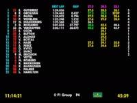 F1意大利站FP3(数据)全场回顾
