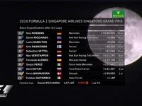 F1新加坡站正赛结果:罗斯伯格夺冠维特尔追至第五